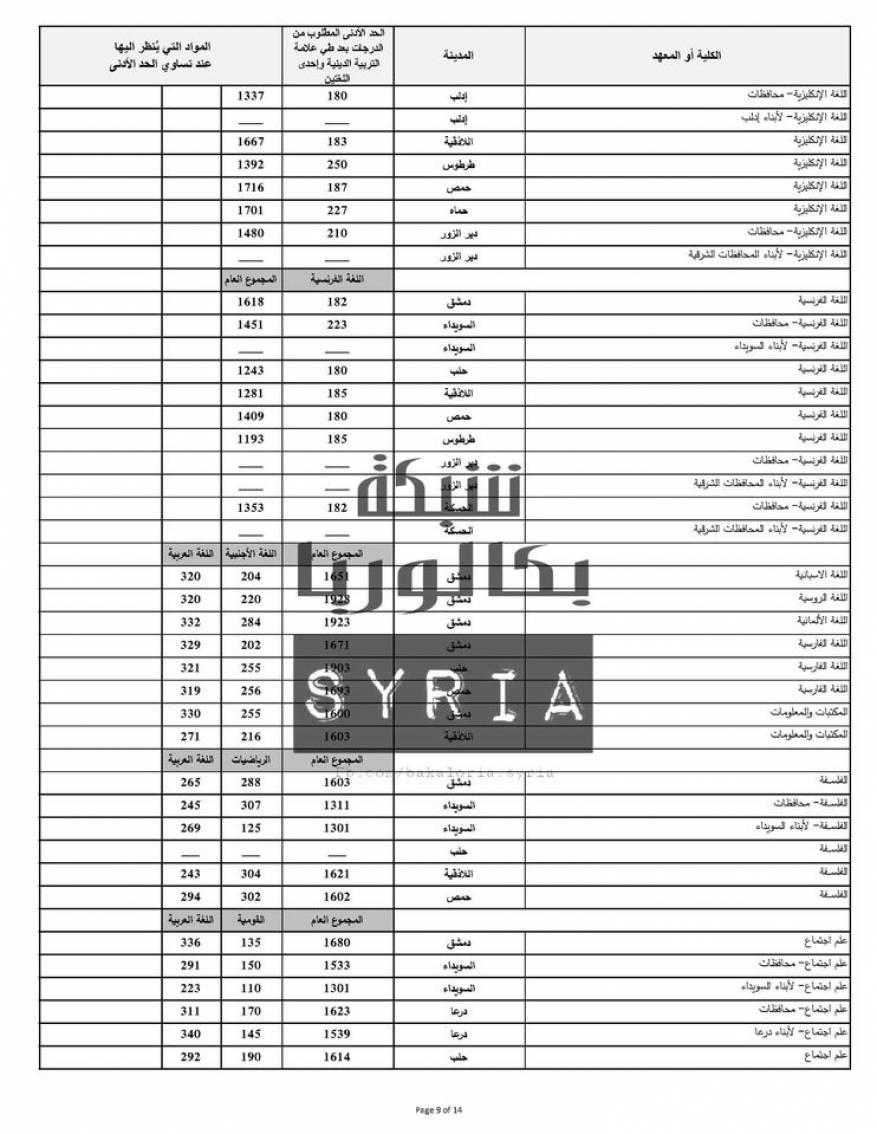 نتائج المفاضلة العامة في سوريا 2020 (2)