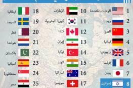أقوى دول العالم.. إسرائيل في المرتبة الثامنة والسعودية في التاسعة!