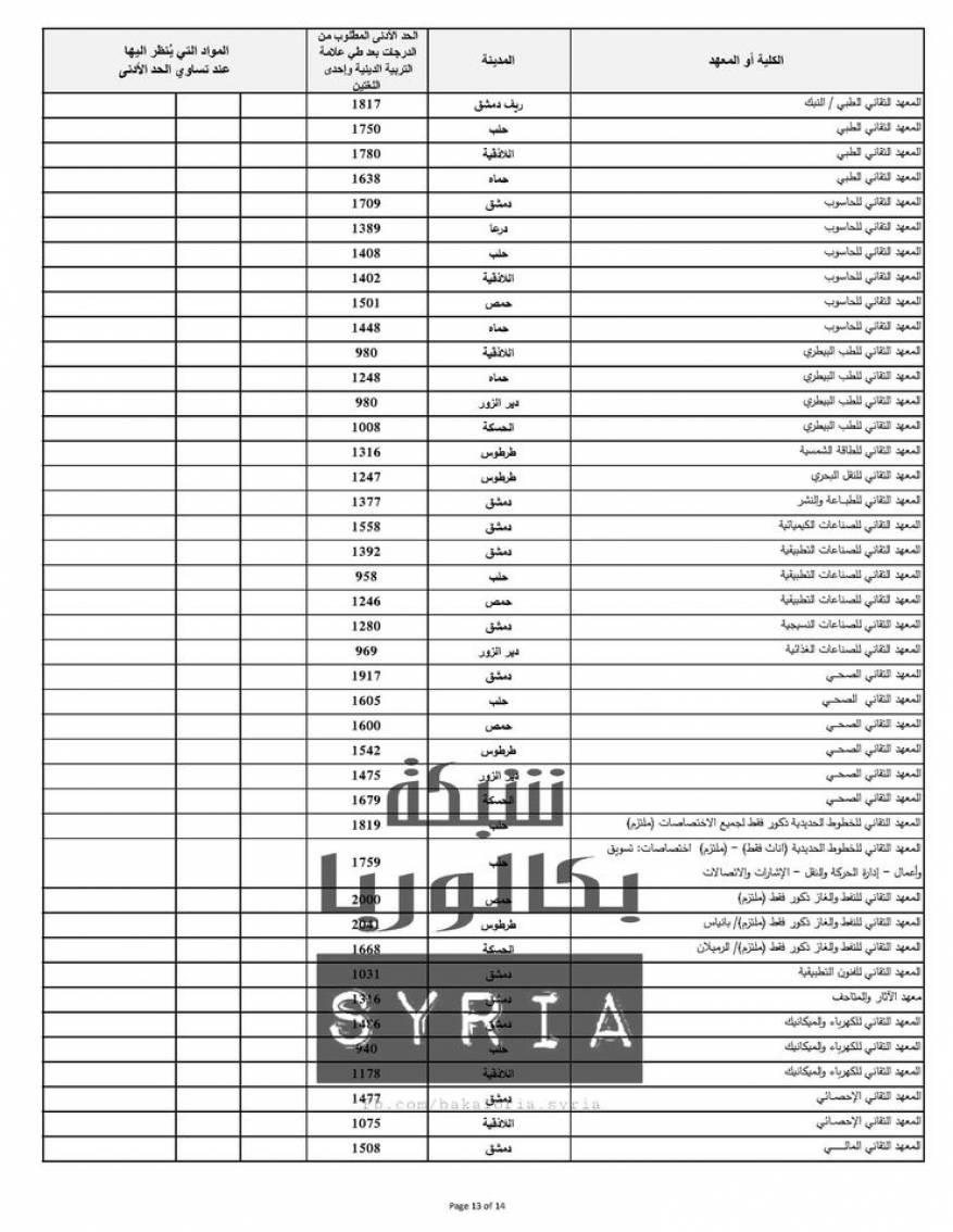 نتائج المفاضلة العامة في سوريا 2020 (4)