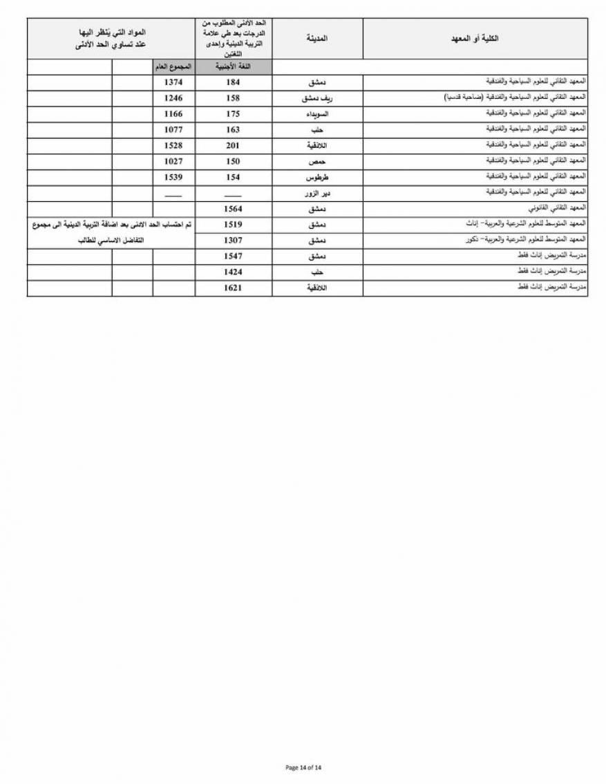 نتائج المفاضلة العامة في سوريا 2020 (6)