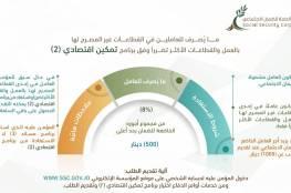 تفاصيل تأجيل قسط المتقاعدين عن شهر 5 لعام 2021 من الضمان الاجتماعي الأردني