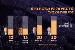استطلاع جديد يظهر قدرة نتنياهو تشكيل حكومة