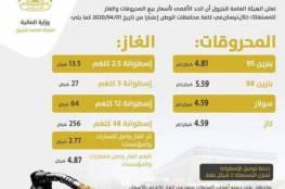 انخفاض بنحو شيكل/ لتر في سعر البنزين لشهر نيسان