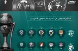 ملخص نتيجة مباراة الهلال ضد النصر في نهائي كأس الملك 2020