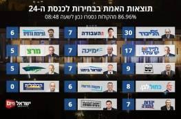 بعد فرز 89% من الأصوات : معسكر نتنياهو 59 مقعدا والمشتركة 6 والموحدة 5