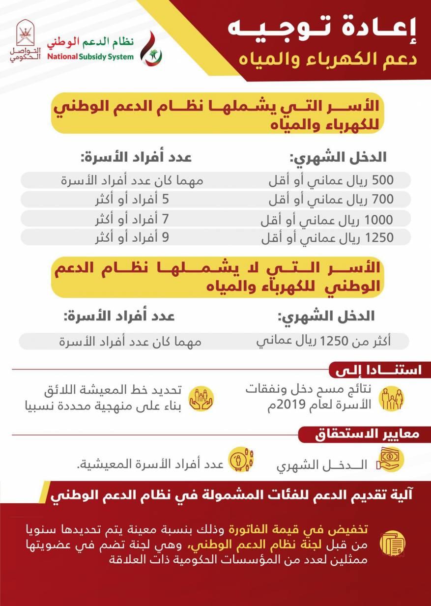 الدعم الوطني للمياه والكهرباء في سلطنة عمان