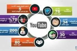 يوتيوب: 50 مليار ساعة مشاهدة لفيديوهات الألعاب هذا العام