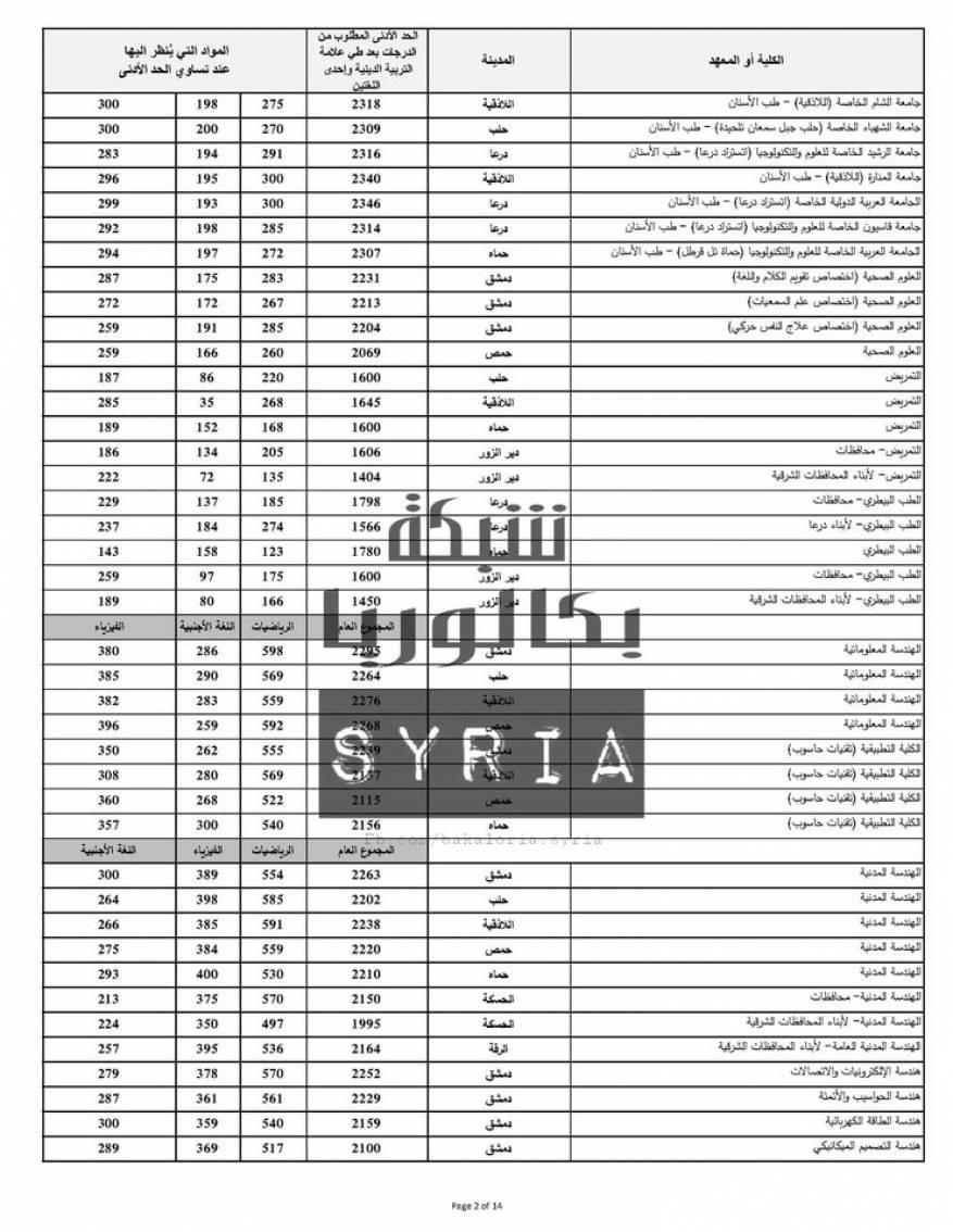 نتائج المفاضلة العامة في سوريا 2020 (11)
