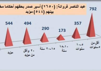 فروانة: (2650) أسيراً صدر بحقهم أحكام مختلفة بينهم (544) مؤبد