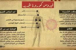 كيف يهاجم فيروس كورونا الجديد جسم الإنسان؟