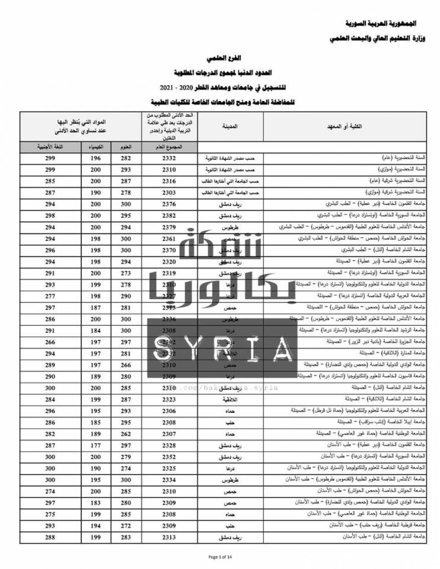 نتائج المفاضلة العامة في سوريا 2020 (1)