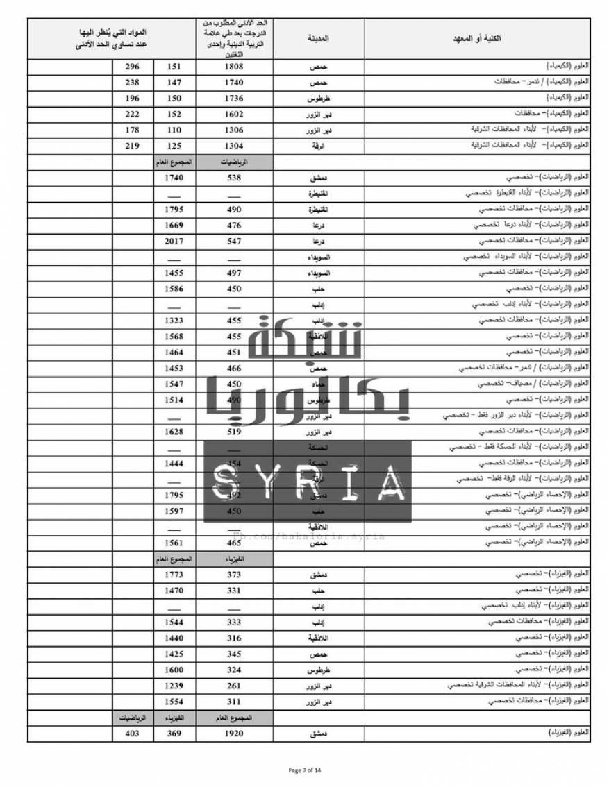 نتائج المفاضلة العامة في سوريا 2020 (8)