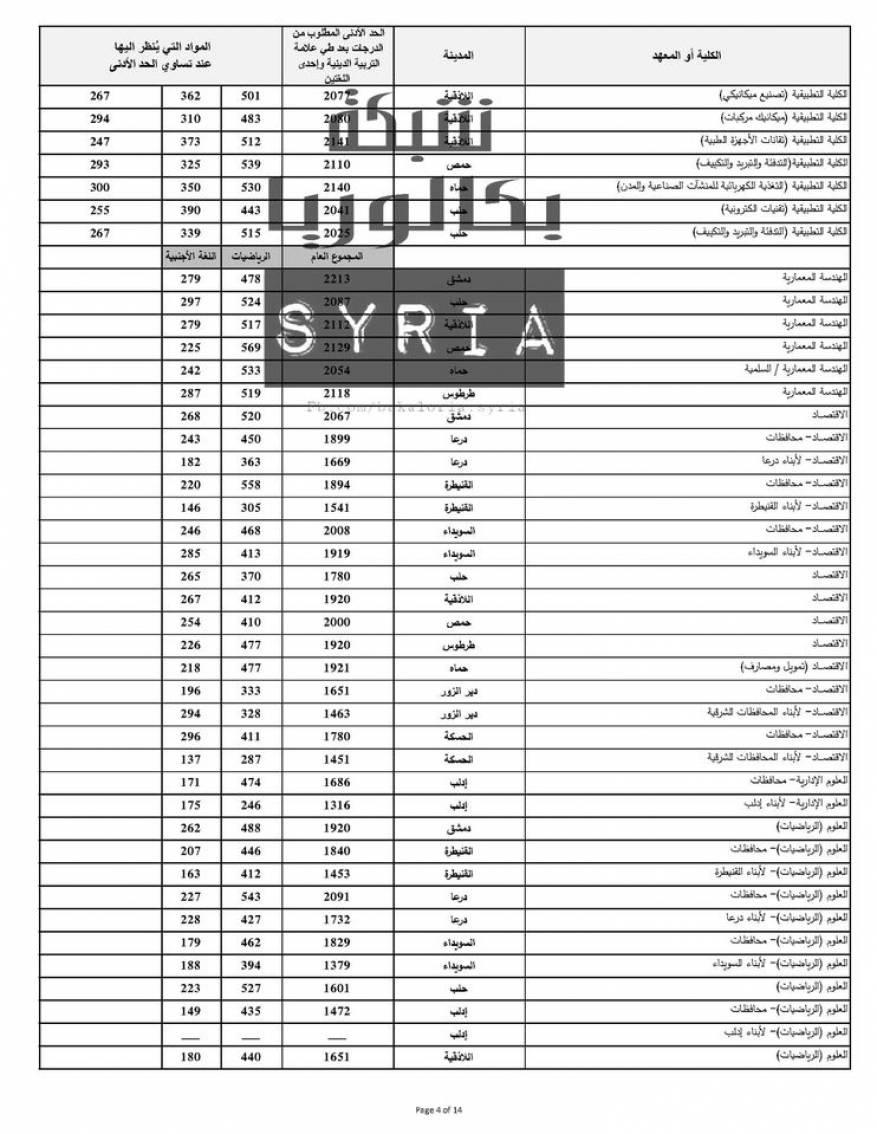 نتائج المفاضلة العامة في سوريا 2020 (9)