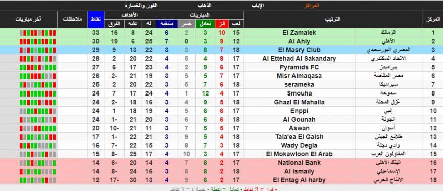 ترتيب الدوري المصري 2021