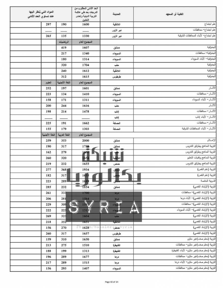 نتائج المفاضلة العامة في سوريا 2020 (12)