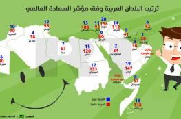 الامارات الاولى عربيا في مؤشر السعادة والصومال تسبق فلسطين