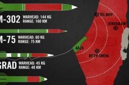 إسرائيل: حماس أصبحت اليوم مُستعدّةً للحرب كما الجيوش وطوّرت صواريخ تصِل إلى ما بعد حيفا