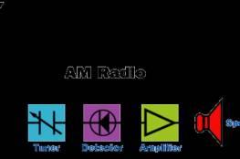 """""""إسرائيل"""" تُطور منظومة """"راديو AM"""" لكل منزل"""