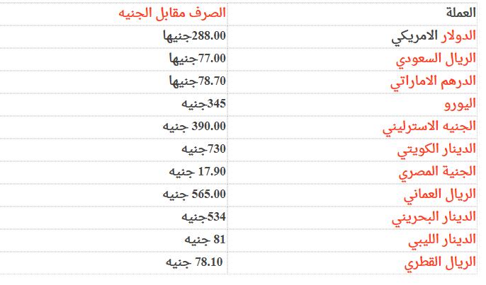 أسعار الدولار في السودان